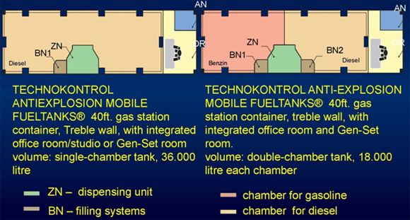 Mobile Fuel Tanks