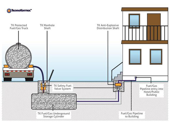 TECHNOKONTROL SAFETY TECHNOLOGY IMAGES, DISTRIBUTION AND TECHNICAL VISUAL  EXPLICATIONS OF THE INSTALLATION IN THESE TYPES OF BUILDINGS/ESTABLISHMENTS
